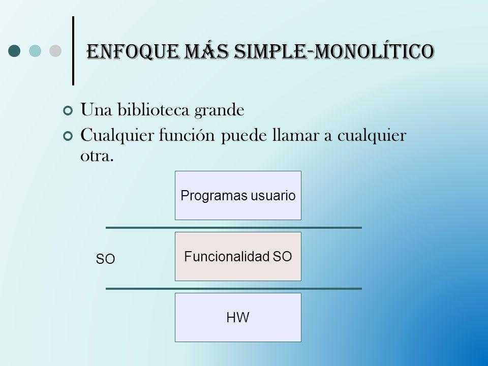 Enfoque más simple-Monolítico Una biblioteca grande Cualquier función puede llamar a cualquier otra. Funcionalidad SO Programas usuario HW SO