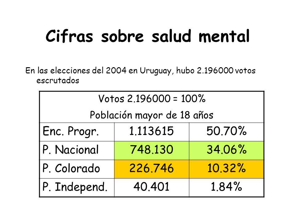 Cifras sobre salud mental En las elecciones del 2004 en Uruguay, hubo 2.196000 votos escrutados Votos 2.196000 = 100% Población mayor de 18 años Enc.