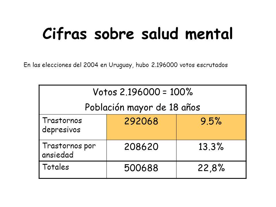 Cifras sobre salud mental En las elecciones del 2004 en Uruguay, hubo 2.196000 votos escrutados Votos 2.196000 = 100% Población mayor de 18 años Trast