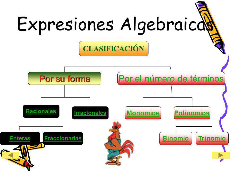Expresiones Algebraicas CLASIFICACIÓN Por su forma Por el número de términos Racionales EnterasFraccionarias Irracionales MonomiosPolinomios BinomioTr