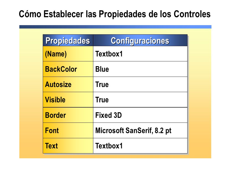 Cómo Establecer las Propiedades de los Controles PropiedadesPropiedadesConfiguracionesConfiguraciones (Name) Textbox1 BackColor Blue Autosize True Vis
