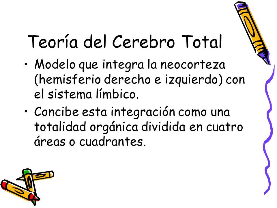 Teoría del Cerebro Total Modelo que integra la neocorteza (hemisferio derecho e izquierdo) con el sistema límbico.