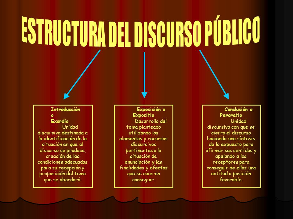 Introducción o Exordio Unidad discursiva destinada a la identificación de la situación en que el discurso se produce, creación de las condiciones adec