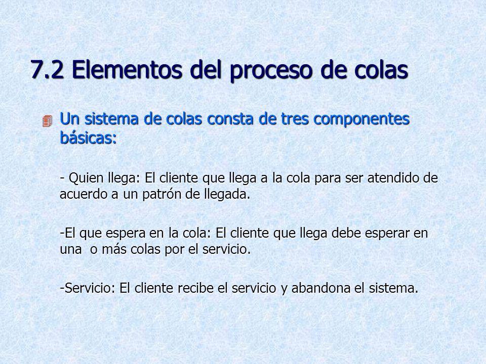 7.2 Elementos del proceso de colas 4 Un sistema de colas consta de tres componentes básicas: - Quien llega: El cliente que llega a la cola para ser atendido de acuerdo a un patrón de llegada.