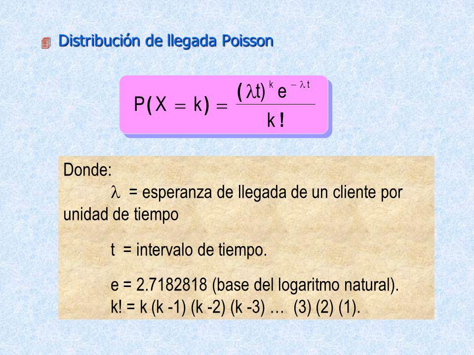 4 Distribución de llegada Poisson PXk e k .