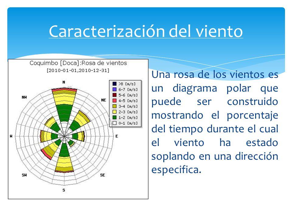 Una rosa de los vientos es un diagrama polar que puede ser construido mostrando el porcentaje del tiempo durante el cual el viento ha estado soplando