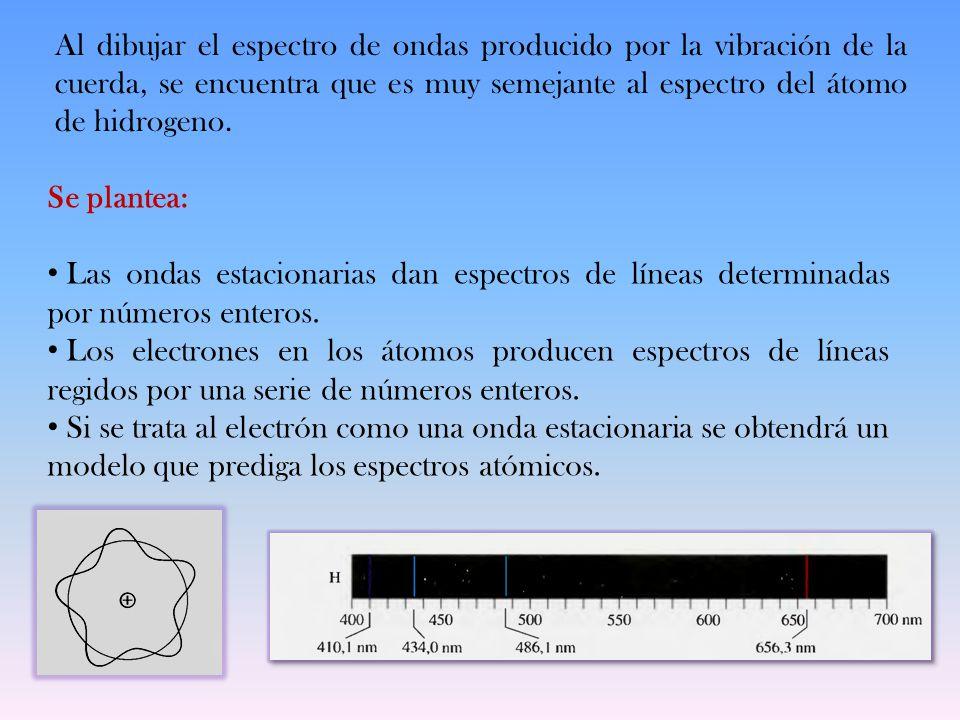 Al dibujar el espectro de ondas producido por la vibración de la cuerda, se encuentra que es muy semejante al espectro del átomo de hidrogeno. Se plan