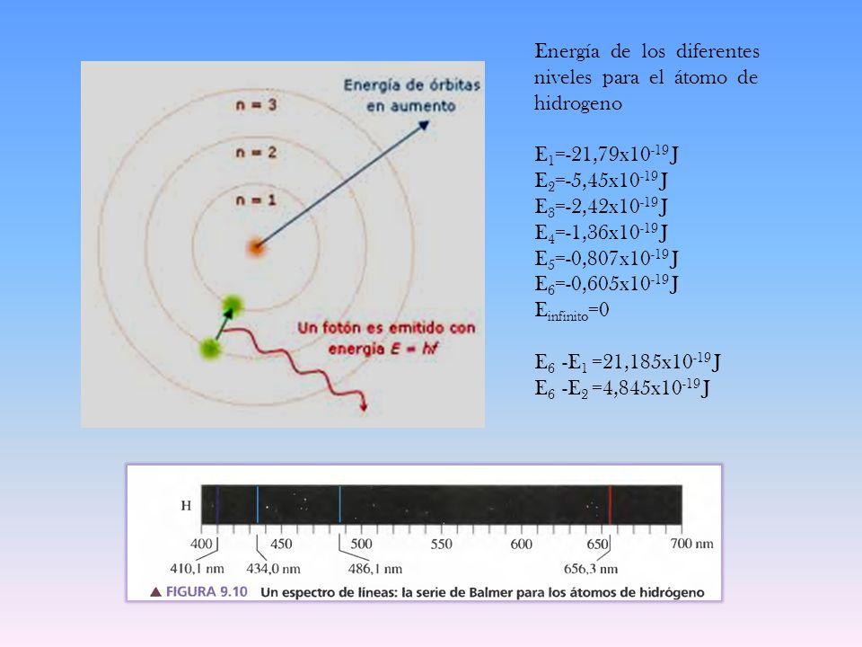 Energía de los diferentes niveles para el átomo de hidrogeno E 1 =-21,79x10 -19 J E 2 =-5,45x10 -19 J E 3 =-2,42x10 -19 J E 4 =-1,36x10 -19 J E 5 =-0,