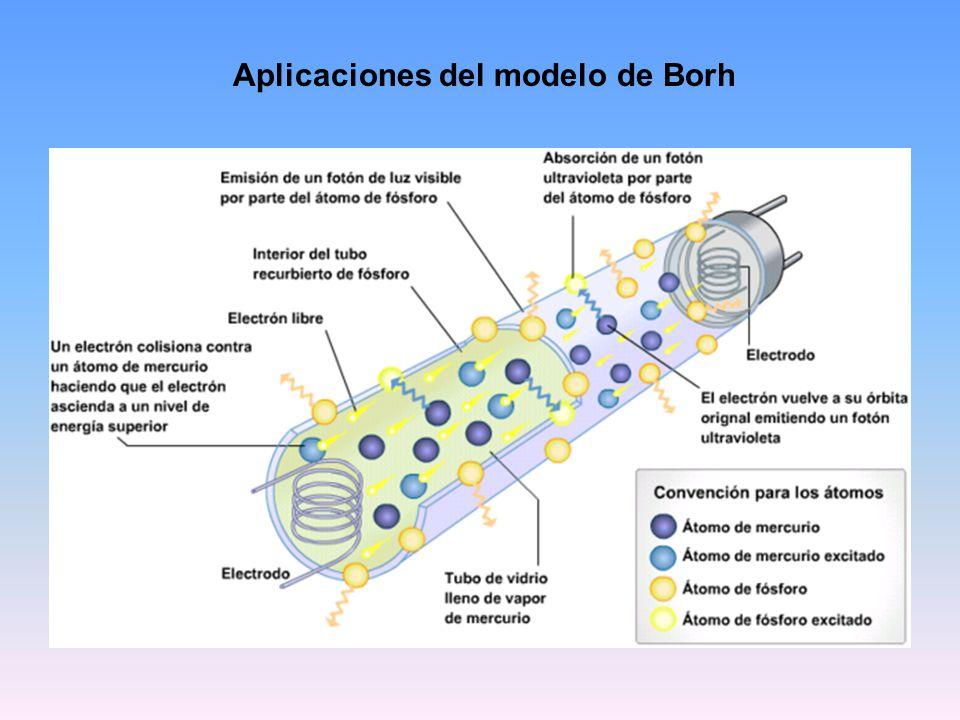 Aplicaciones del modelo de Borh