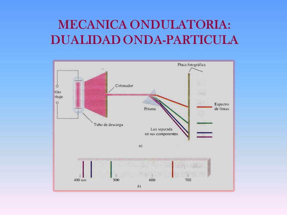 MECANICA ONDULATORIA: DUALIDAD ONDA-PARTICULA