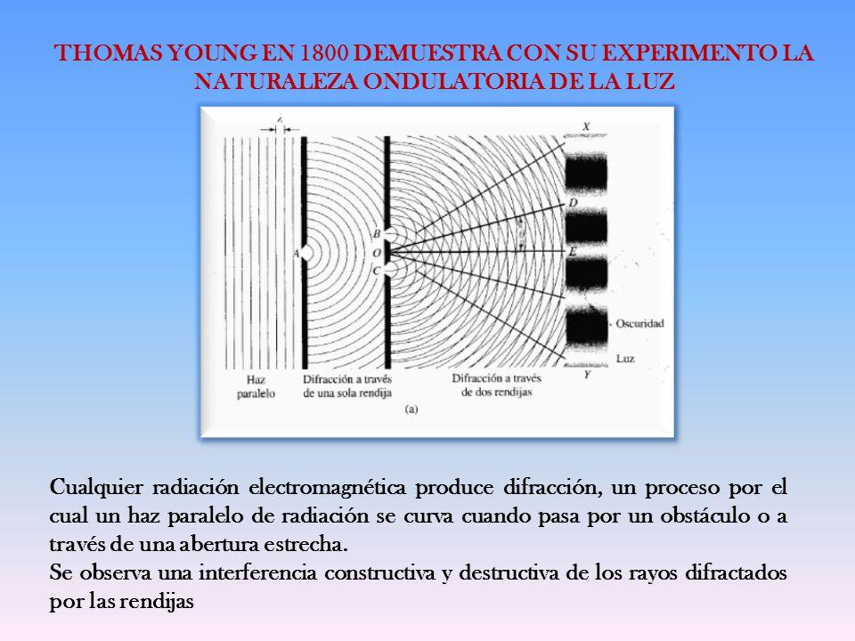 THOMAS YOUNG EN 1800 DEMUESTRA CON SU EXPERIMENTO LA NATURALEZA ONDULATORIA DE LA LUZ Cualquier radiación electromagnética produce difracción, un proc