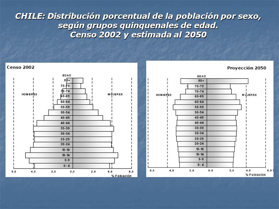 CHILE: Distribución porcentual de la población por sexo, según grupos quinquenales de edad. Censo 2002 y estimada al 2050