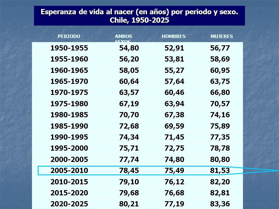 Esperanza de vida al nacer (en años) por periodo y sexo. Chile, 1950-2025 1950-195554,8052,9156,77 1955-196056,2053,8158,69 1960-196558,0555,2760,95 1