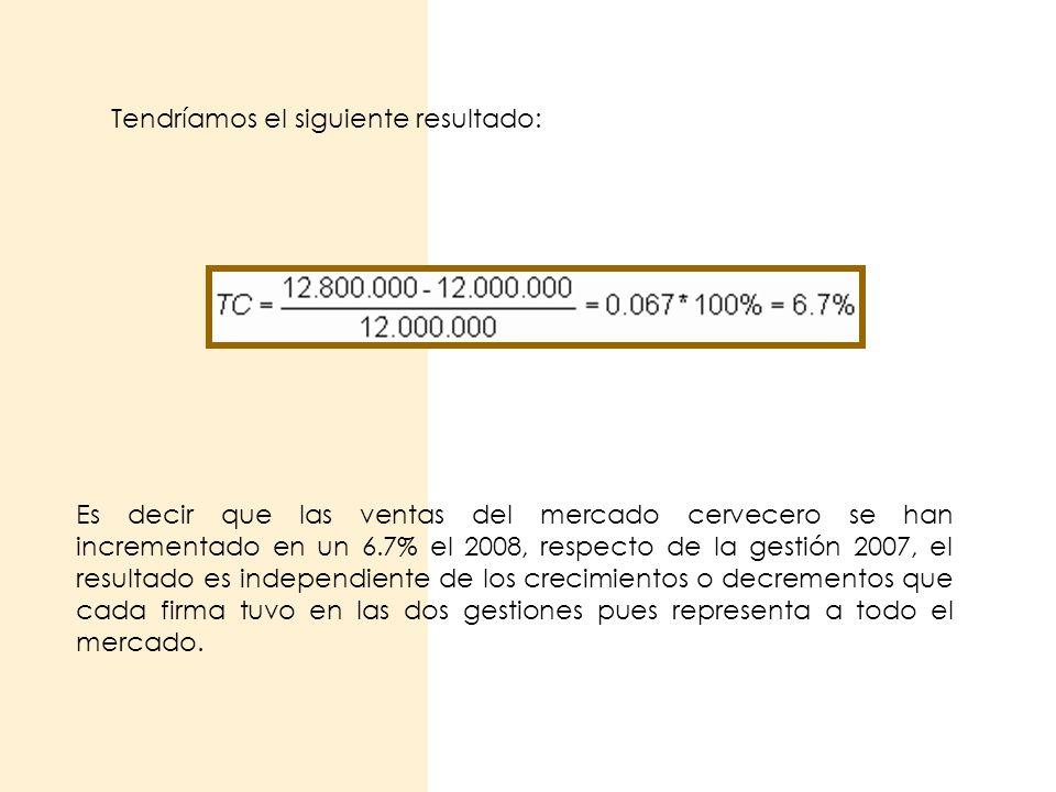 Tendríamos el siguiente resultado: Es decir que las ventas del mercado cervecero se han incrementado en un 6.7% el 2008, respecto de la gestión 2007,