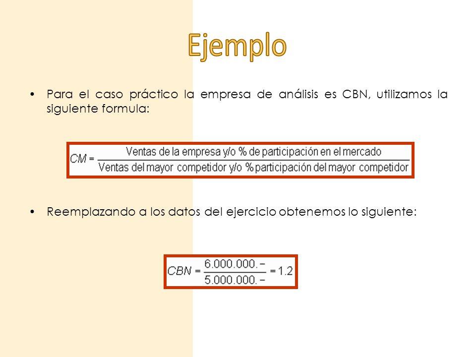Para el caso práctico la empresa de análisis es CBN, utilizamos la siguiente formula: Reemplazando a los datos del ejercicio obtenemos lo siguiente: