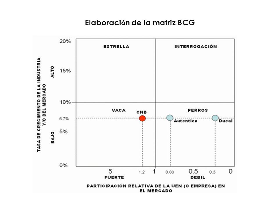 Elaboraci ó n de la matriz BCG