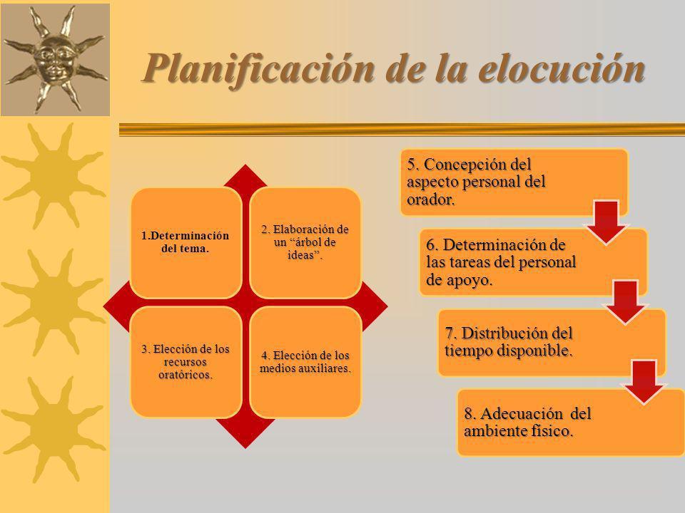 Planificación de la elocución 1.Determinación del tema.