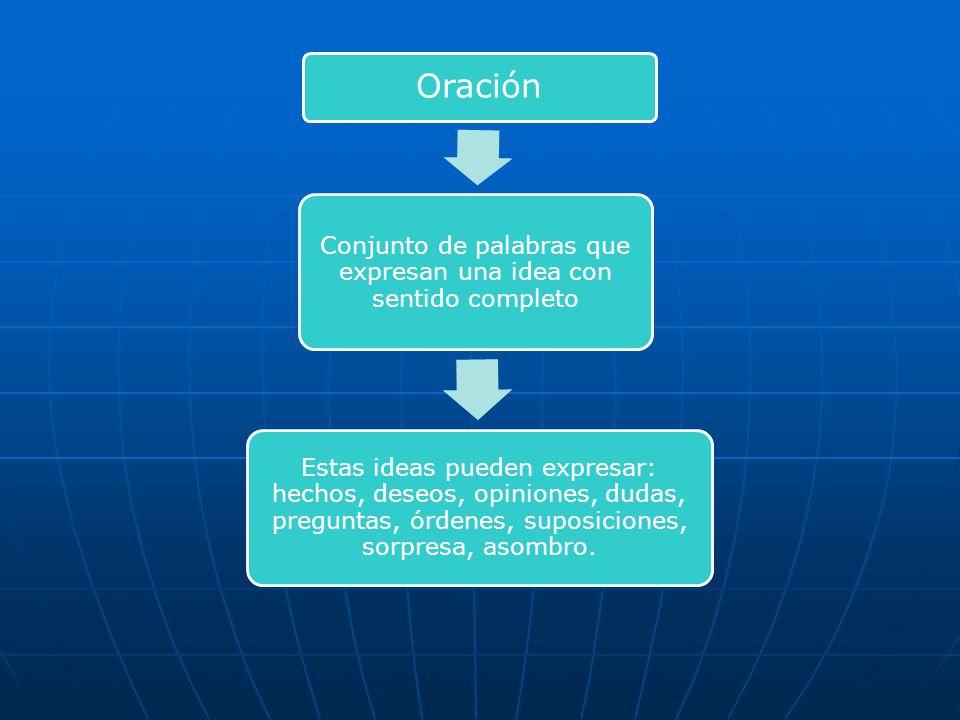 Elementos que orientan sobre la intencionalidad de la oración enunciativa 1.- La forma verbal.