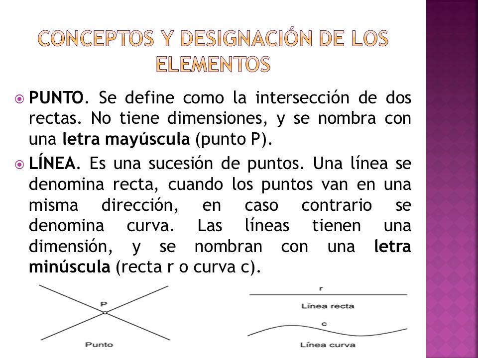 PUNTO. Se define como la intersección de dos rectas. No tiene dimensiones, y se nombra con una letra mayúscula (punto P). LÍNEA. Es una sucesión de pu