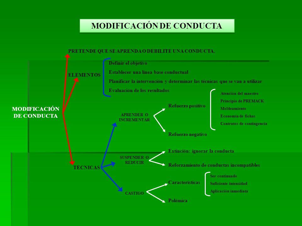 MODIFICACIÓN DE CONDUCTA PRETENDE QUE SE APRENDA O DEBILITE UNA CONDUCTA.