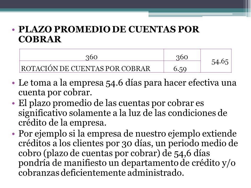 PLAZO PROMEDIO DE CUENTAS POR COBRAR Le toma a la empresa 54.6 días para hacer efectiva una cuenta por cobrar. El plazo promedio de las cuentas por co