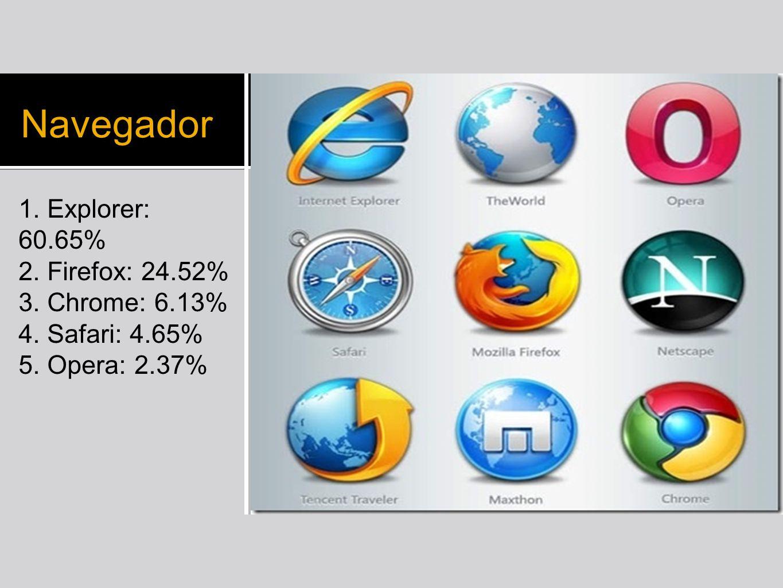 Navegador 1. Explorer: 60.65% 2. Firefox: 24.52% 3. Chrome: 6.13% 4. Safari: 4.65% 5. Opera: 2.37% Seguridad Informática