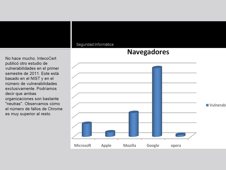 No hace mucho, IntecoCert publicó otro estudio de vulnerabilidades en el primer semestre de 2011. Este está basado en el NIST y en el número de vulner