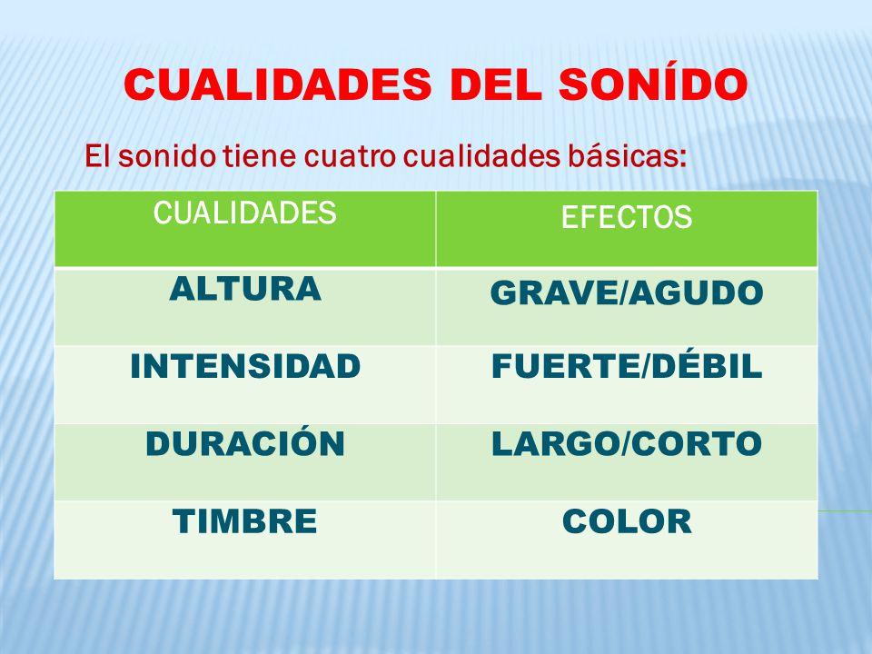 CUALIDADES DEL SONÍDO El sonido tiene cuatro cualidades básicas: CUALIDADES EFECTOS ALTURA GRAVE/AGUDO INTENSIDADFUERTE/DÉBIL DURACIÓNLARGO/CORTO TIMB