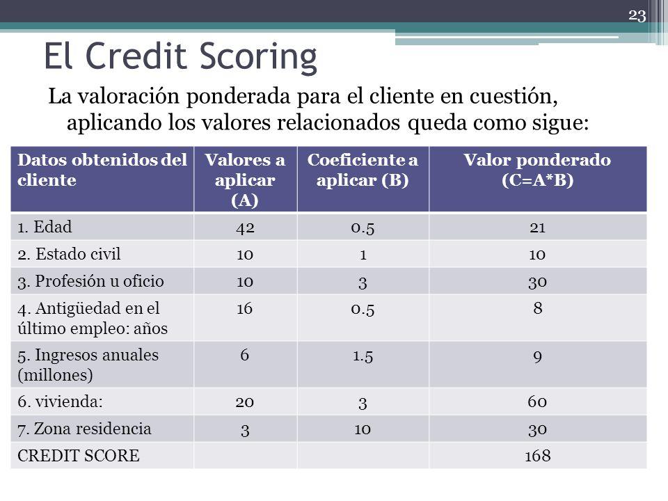 El Credit Scoring La valoración ponderada para el cliente en cuestión, aplicando los valores relacionados queda como sigue: Datos obtenidos del client