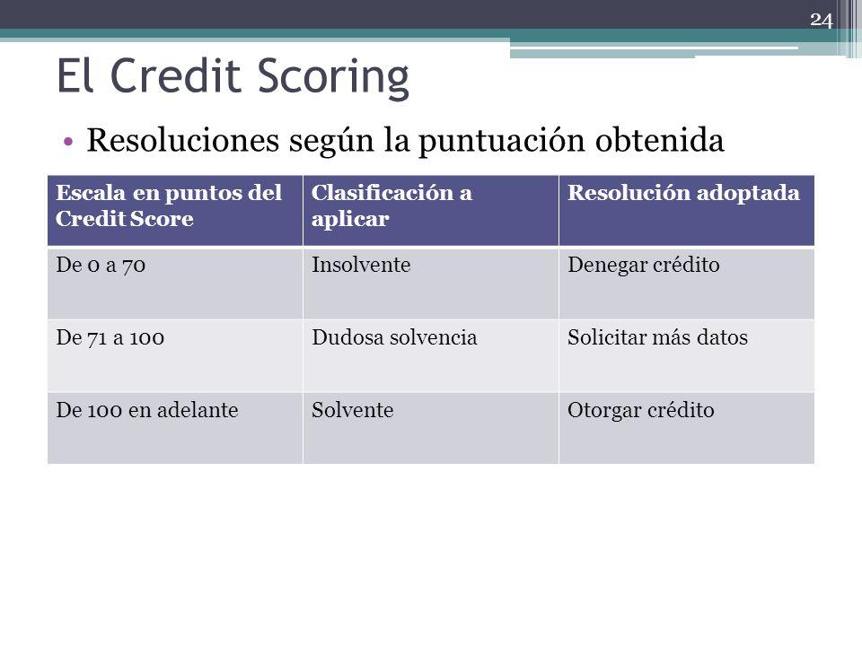 El Credit Scoring Resoluciones según la puntuación obtenida Escala en puntos del Credit Score Clasificación a aplicar Resolución adoptada De 0 a 70Ins