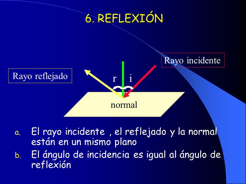 6. REFLEXIÓN a. El rayo incidente, el reflejado y la normal están en un mismo plano b. El ángulo de incidencia es igual al ángulo de reflexión normal