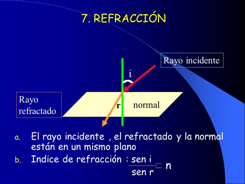 7. REFRACCIÓN a. El rayo incidente, el refractado y la normal están en un mismo plano b. Indice de refracción : sen i sen r normal Rayo incidente i Ra