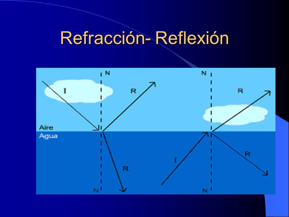 Refracción- Reflexión