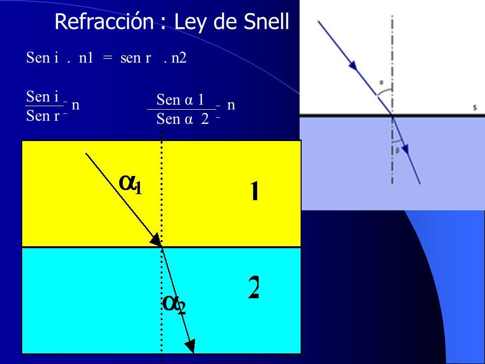 Refracción : Ley de Snell Sen i. n1 = sen r. n2 Sen i Sen r n Sen α 1 Sen α 2 n2.1 n