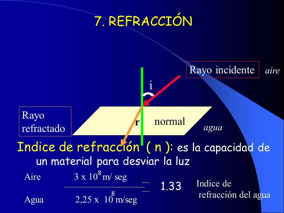 7. REFRACCIÓN Indice de refracción ( n ): es la capacidad de un material para desviar la luz normal Rayo incidente i Rayo refractado r 1.33 aire agua
