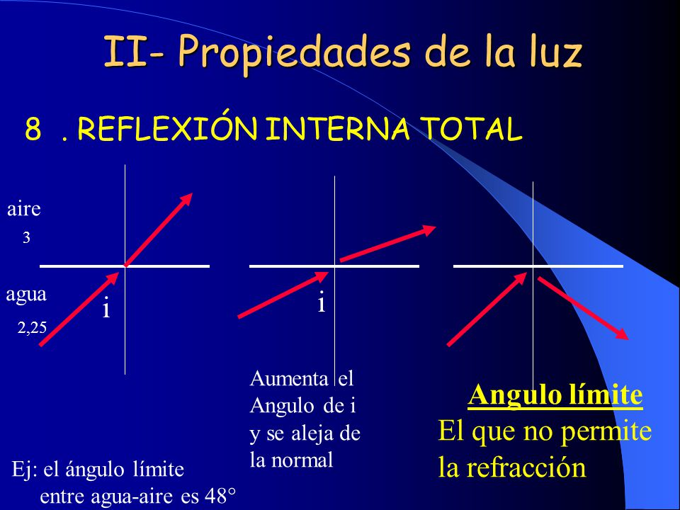 II- Propiedades de la luz 8. REFLEXIÓN INTERNA TOTAL agua aire i i Angulo límite El que no permite la refracción Aumenta el Angulo de i y se aleja de