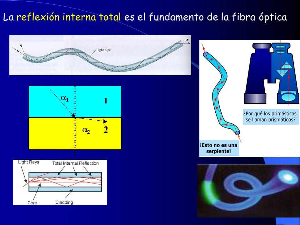 La reflexión interna total es el fundamento de la fibra óptica
