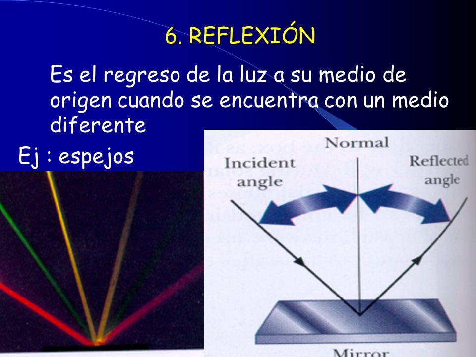 6. REFLEXIÓN Es el regreso de la luz a su medio de origen cuando se encuentra con un medio diferente Ej : espejos