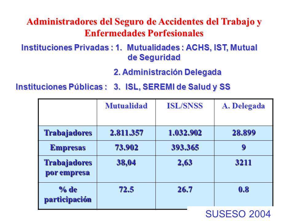 Administradores del Seguro de Accidentes del Trabajo y Enfermedades Porfesionales MutualidadISL/SNSS A. Delegada Trabajadores2.811.3571.032.90228.899