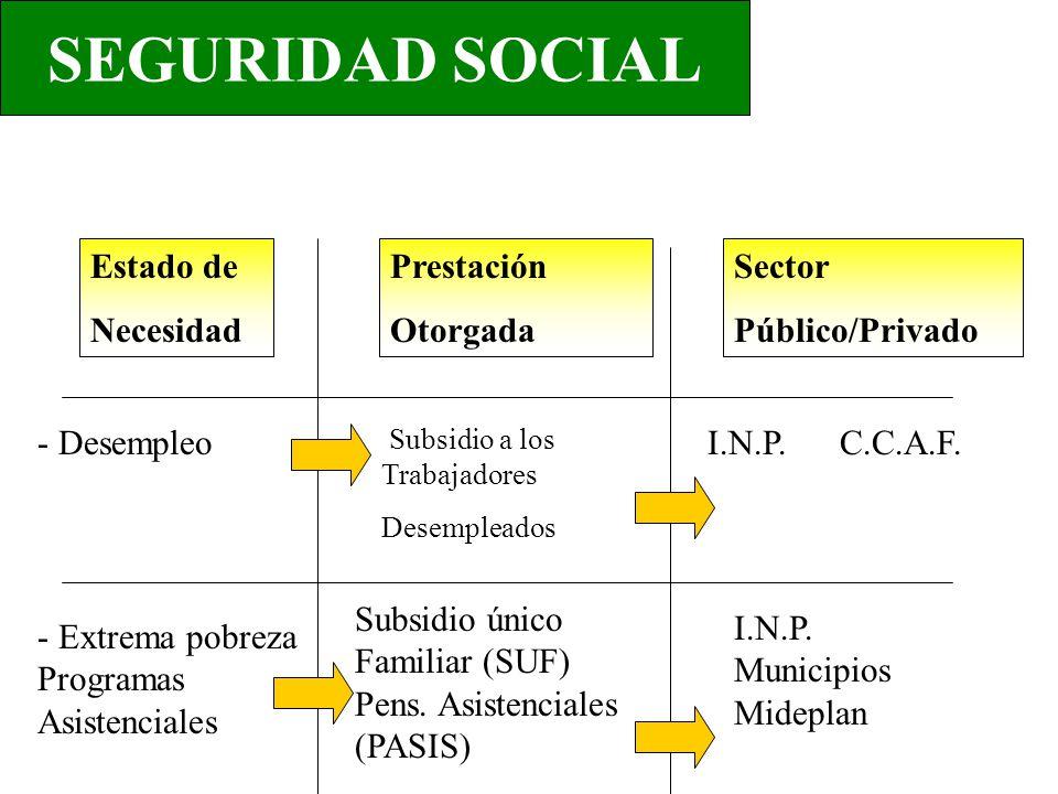SEGURIDAD SOCIAL Estado de Necesidad - Desempleo - Extrema pobreza Programas Asistenciales Prestación Otorgada Sector Público/Privado Subsidio a los T