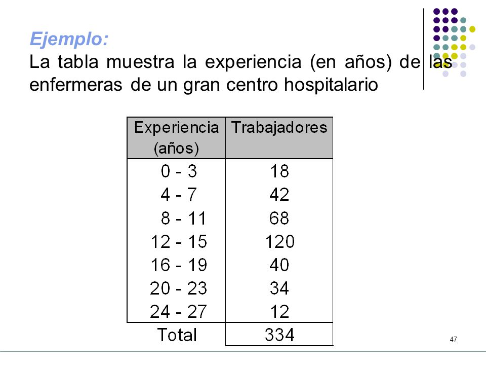 46 donde: : percentil : el percentil buscado : número de datos : frecuencia acumulativa hasta la clase anterior a la clase donde se ubica el percentil K : frecuencia absoluta de la clase donde se ubica el percentil K : amplitud de clase