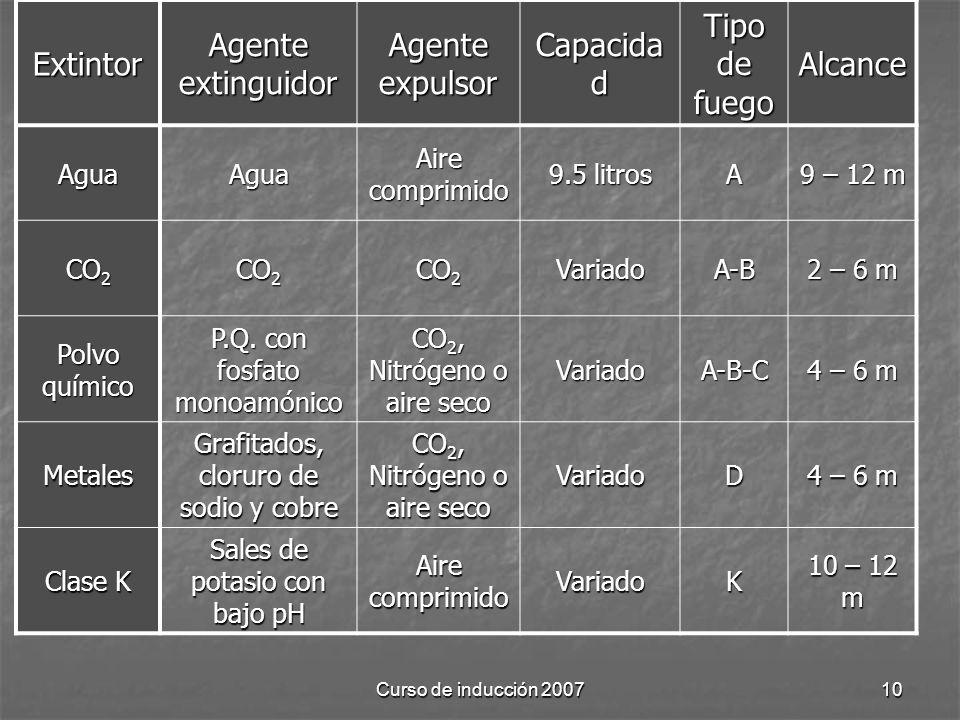Curso de inducción 200710 Extintor Agente extinguidor Agente expulsor Capacida d Tipo de fuego Alcance AguaAgua Aire comprimido 9.5 litros A 9 – 12 m CO 2 VariadoA-B 2 – 6 m Polvo químico P.Q.
