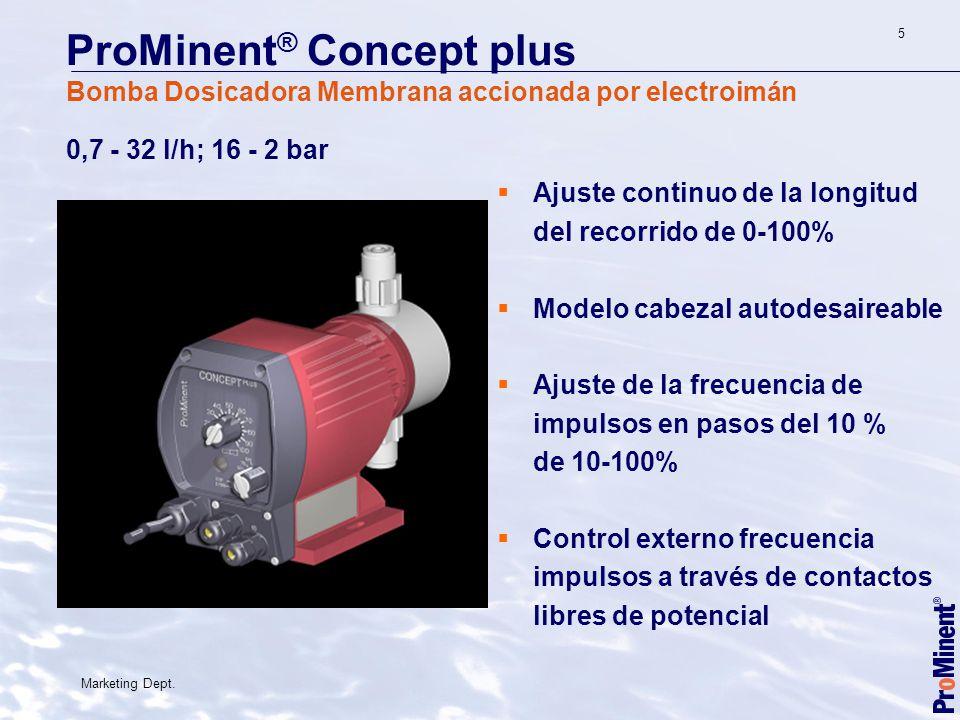 0,7 - 32 l/h; 16 - 2 bar Ajuste continuo de la longitud del recorrido de 0-100% Modelo cabezal autodesaireable Ajuste de la frecuencia de impulsos en pasos del 10 % de 10-100% Control externo frecuencia impulsos a través de contactos libres de potencial.