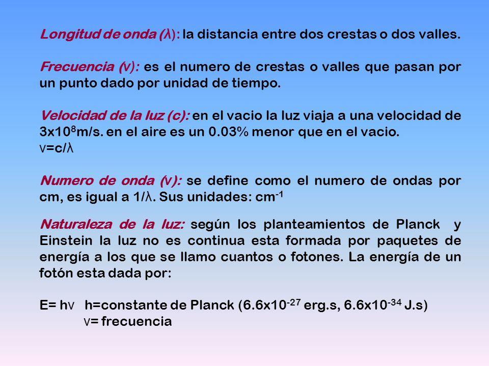 Longitud de onda ( λ ): la distancia entre dos crestas o dos valles. Frecuencia ( ν): es el numero de crestas o valles que pasan por un punto dado por