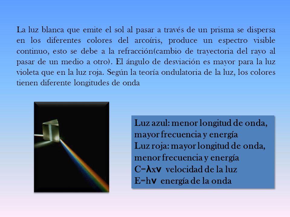 La luz blanca que emite el sol al pasar a través de un prisma se dispersa en los diferentes colores del arcoíris, produce un espectro visible continuo, esto se debe a la refracción(cambio de trayectoria del rayo al pasar de un medio a otro).