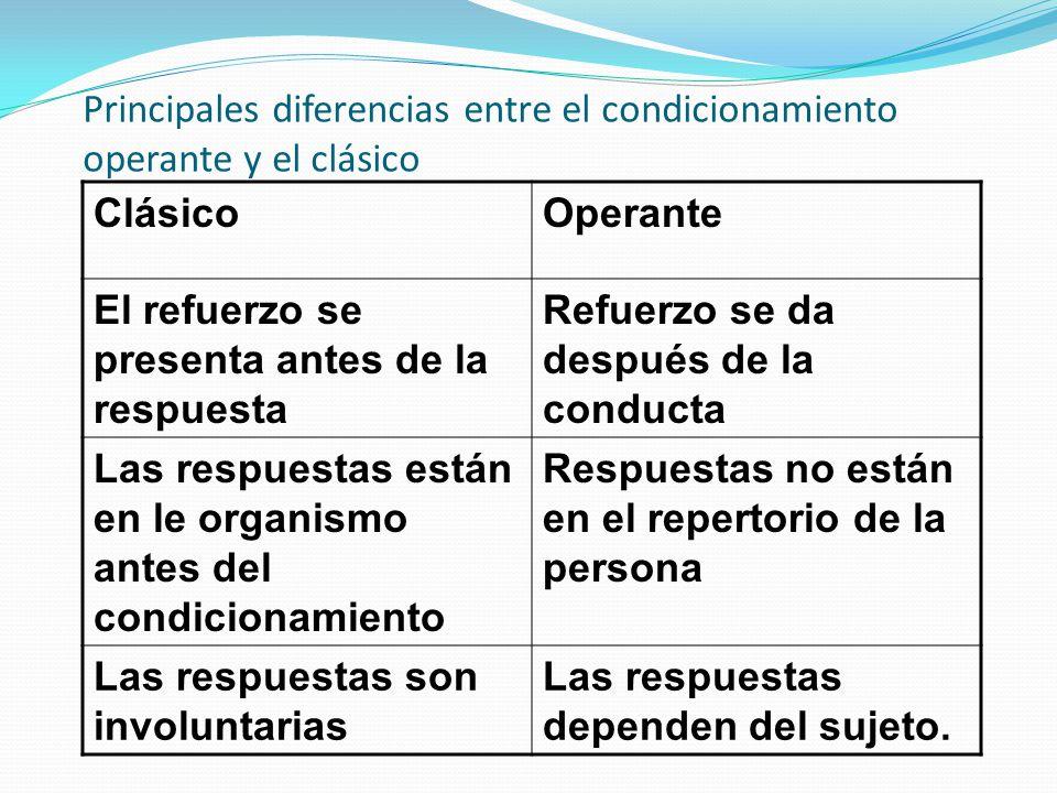 Principales diferencias entre el condicionamiento operante y el clásico ClásicoOperante El refuerzo se presenta antes de la respuesta Refuerzo se da d