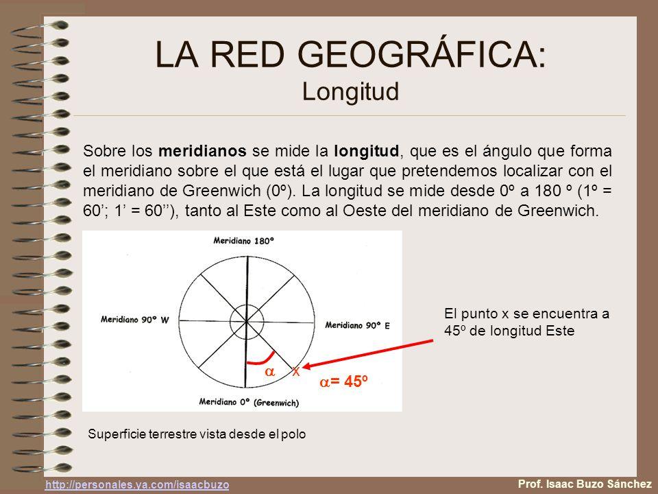 LA RED GEOGRÁFICA: Longitud Sobre los meridianos se mide la longitud, que es el ángulo que forma el meridiano sobre el que está el lugar que pretendemos localizar con el meridiano de Greenwich (0º).