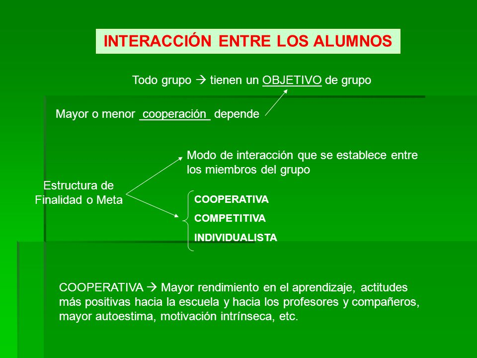 INTERACCIÓN ENTRE LOS ALUMNOS Todo grupo tienen un OBJETIVO de grupo Mayor o menor cooperación depende Estructura de Finalidad o Meta COOPERATIVA COMP