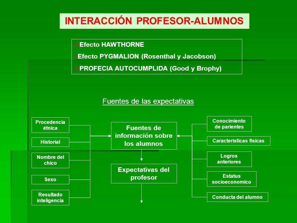 INTERACCIÓN PROFESOR-ALUMNOS Efecto HAWTHORNE Efecto PYGMALION (Rosenthal y Jacobson) PROFECIA AUTOCUMPLIDA (Good y Brophy) Procedencia étnica Histori