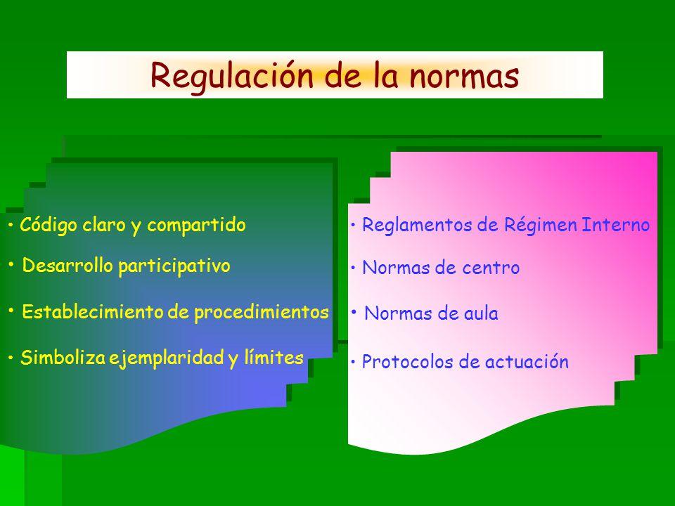 Código claro y compartido Desarrollo participativo Establecimiento de procedimientos Reglamentos de Régimen Interno Normas de centro Normas de aula Pr